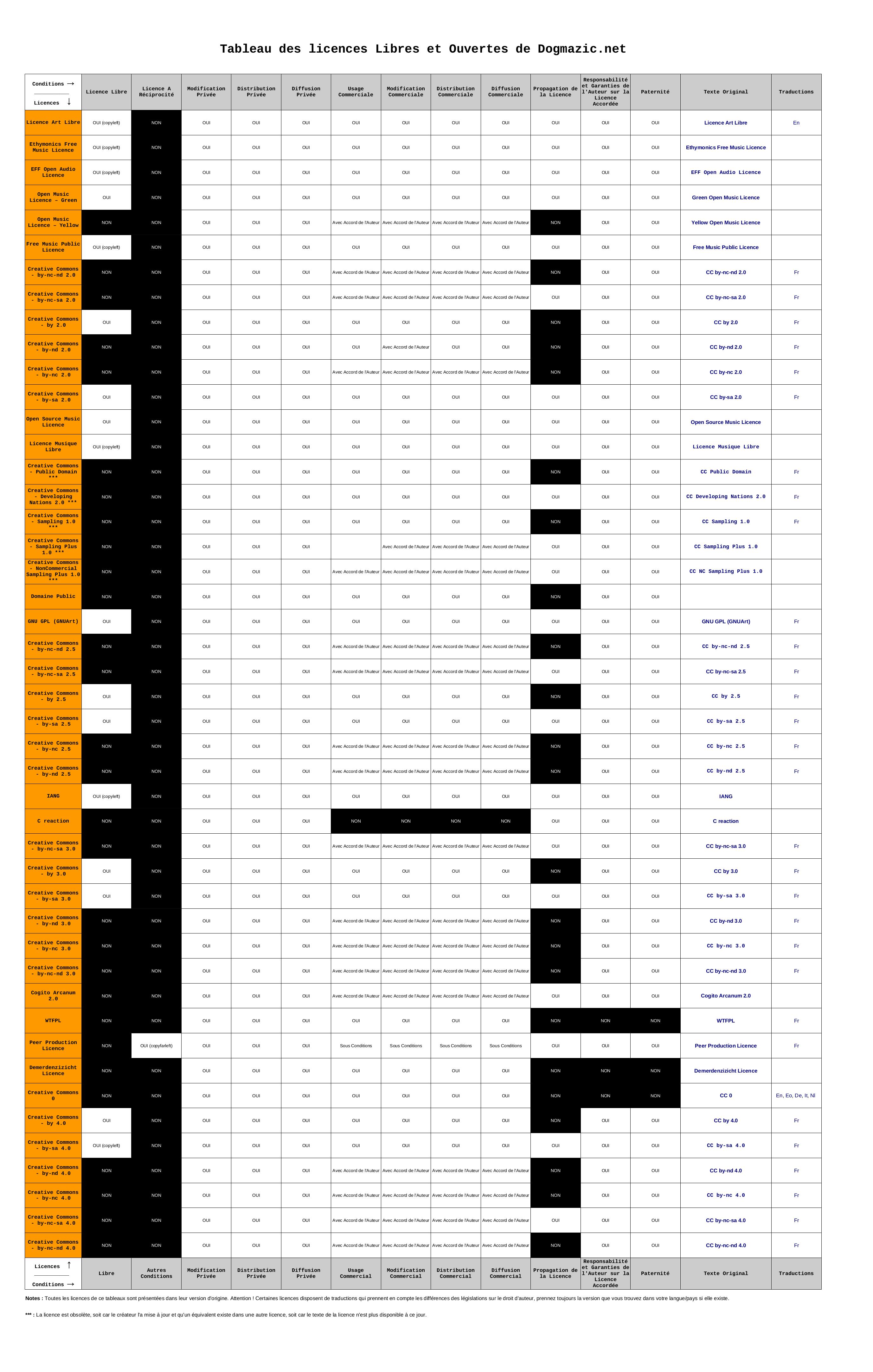 Le tableau des Licences Libres et Ouvertes de Dogmazic | Documentation